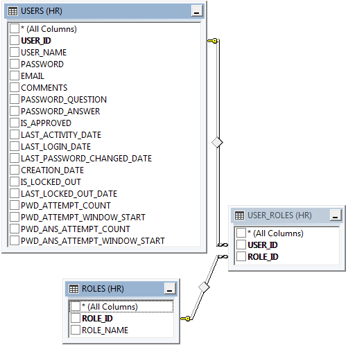 """Users"", ""Roles"", and ""User_Roles"" table diagram for Advanced Membership Provider in Oracle."